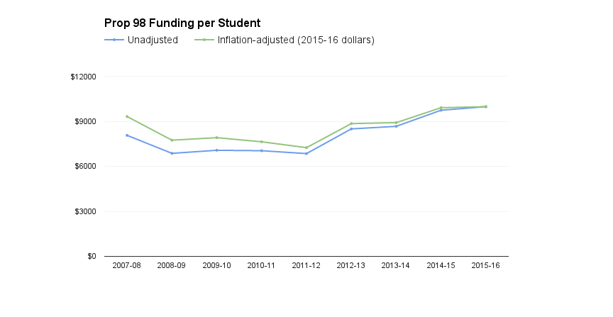 The Legislative Analyst's Office estimates that extra revenue in the May budget revision will raise K-12 Proposition 98 funding to $9,978 per student –$656 per student higher than the inflation-adjusted, pre-recession spending level  in 2007-08. The LAO's  estimate for 2014-15 includes one-time spending of $700 per student more than districts anticipated when they built their 2014-15 budgets; that money, totaling $4.3 billion, will be spent in 2015-16 and subsequent years. (click to enlarge.)