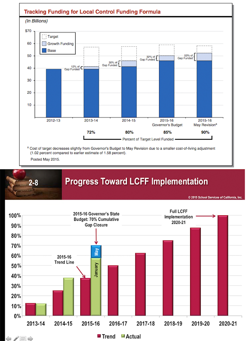 The top graph, by the Legislative Analyst's Office, shows that the Local Control Funding Formula  will reach about 90 percent of full funding – $60 billion – under Gov. Brown's proposed budget. In the bottom graph, the education consulting firm School Services of California says the formula would reach 70 percent of full funding  next year. School Services started at $39 billion in 2012-13, the last year under the old revenue system, and calculated the gap between it and full funding. Next year's proposed  $53.1 billion for the funding formula closes the gap by 70 percent.  That is still much greater than the theoretical red trend line, consisting of steady yearly increases – which the state's boom and bust tax system never produce.
