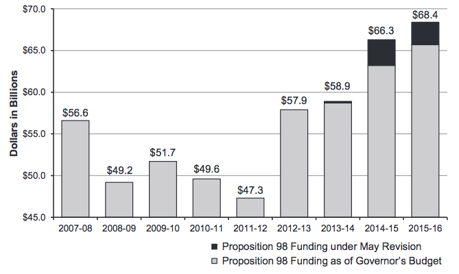Proposition 98 funding for K-12 schools and community colleges has recovered dramatically since the low of $47 billion in 2011-12 to what would be a high of $68.4 billion next year. The black bar represents revised estimates of  Prop. 98 revenue for three years in Gov. Brown's May budget proposal.