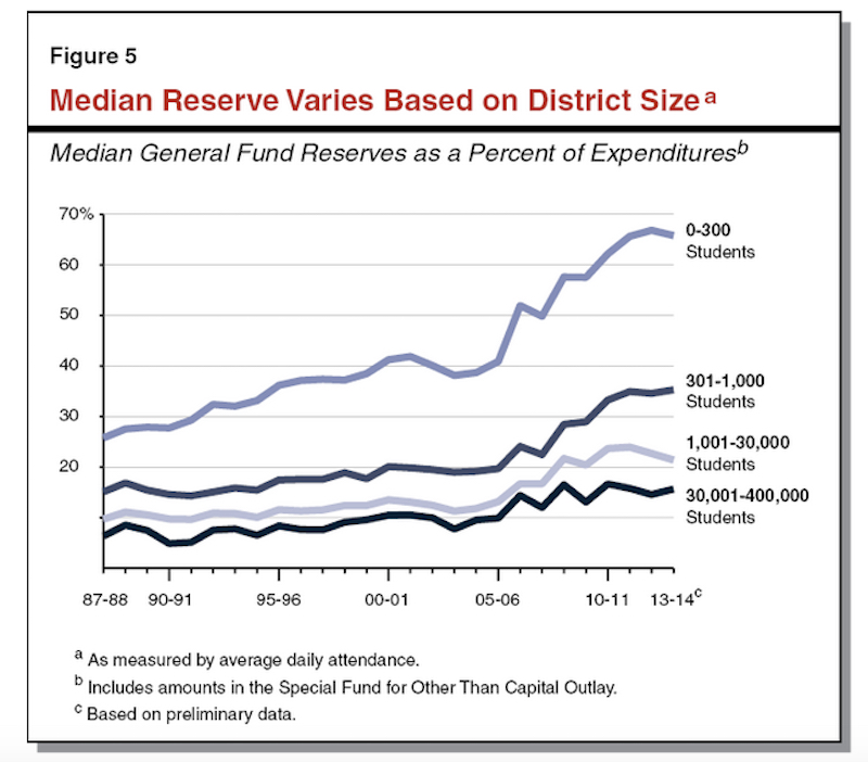 Districts substantially increased their reserves as a protection from budget cuts after the recession. The size of the reserves varied widely, with the smallest districts building the largest reserves. The median reserve for large districts – those with more than 30,000 students – was under 20 percent in 2013-14. The proposed limit for SB 799 would be 17 percent for money not designated for specific purposes.