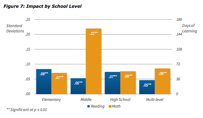 "CREDO translated the statistical results of academic achievement between similar district and charter school students, as measured by standard deviations, into additional learning days. Charter school students showed significant gains in reading and math in all grades, but middle school math showed the biggest gain, the equivalent of 122 extra days of learning, about two-thirds of a year. Source: CREDO's ""Charter School Performance in Los Angeles Unified."""